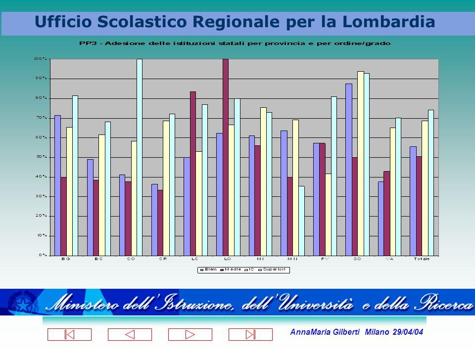 AnnaMaria Gilberti Milano 29/04/04 Ufficio Scolastico Regionale per la Lombardia