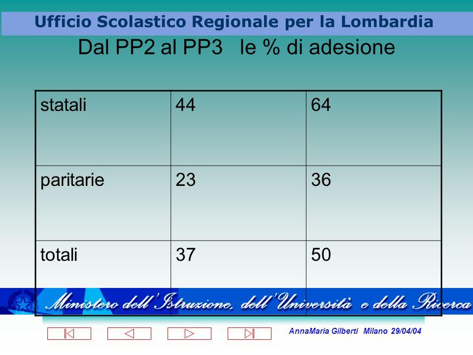 AnnaMaria Gilberti Milano 29/04/04 Ufficio Scolastico Regionale per la Lombardia Dal PP2 al PP3 le % di adesione statali4464 paritarie2336 totali3750