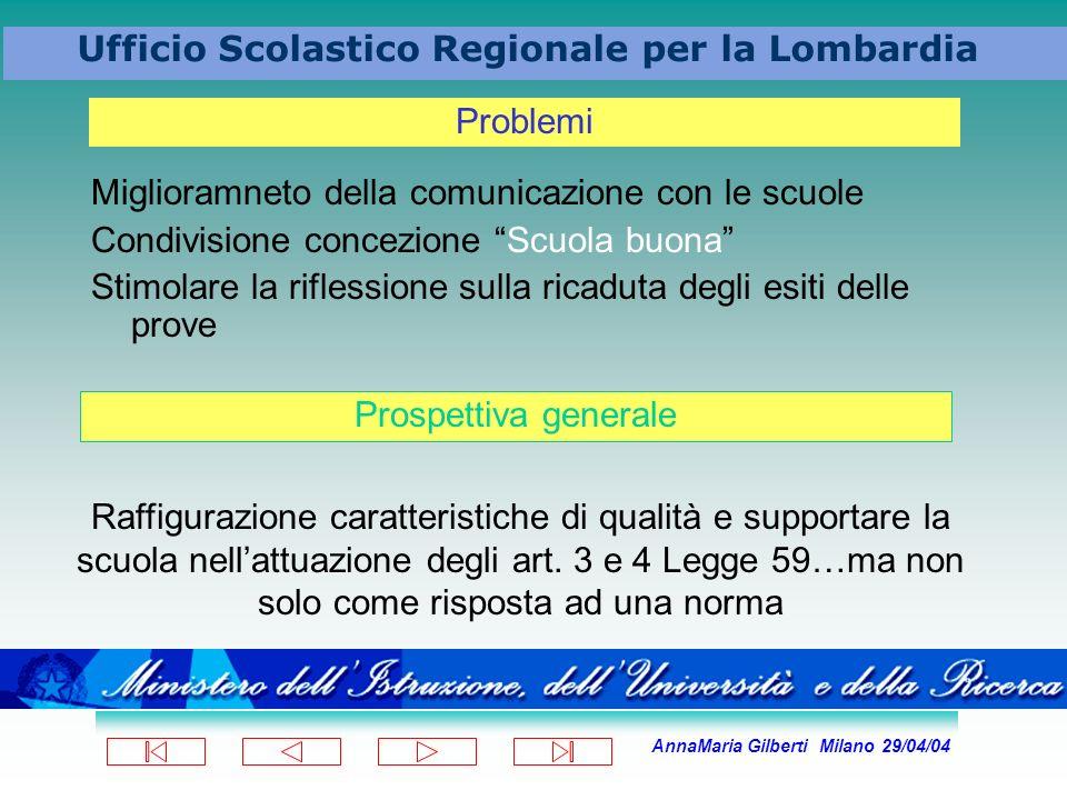 AnnaMaria Gilberti Milano 29/04/04 Ufficio Scolastico Regionale per la Lombardia Miglioramneto della comunicazione con le scuole Condivisione concezio