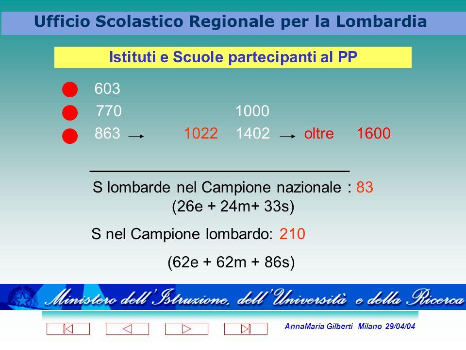 AnnaMaria Gilberti Milano 29/04/04 Ufficio Scolastico Regionale per la Lombardia 603 770 1000 863 1022 1402 oltre 1600 Istituti e Scuole partecipanti