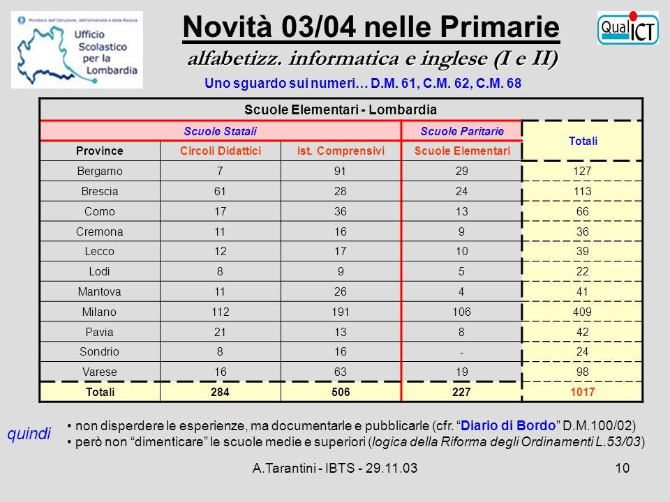 A.Tarantini - IBTS - 29.11.0310 Scuole Elementari - Lombardia Scuole StataliScuole Paritarie Totali ProvinceCircoli DidatticiIst. ComprensiviScuole El