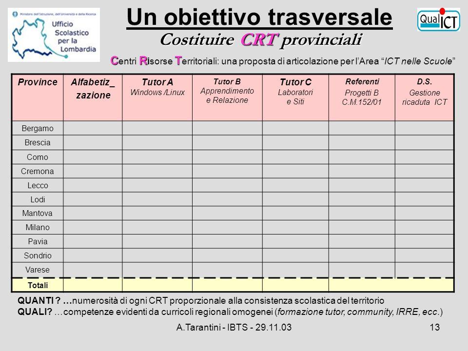 A.Tarantini - IBTS - 29.11.0313 ProvinceAlfabetiz_ zazione Tutor A Windows /Linux Tutor B Apprendimento e Relazione Tutor C Laboratori e Siti Referent