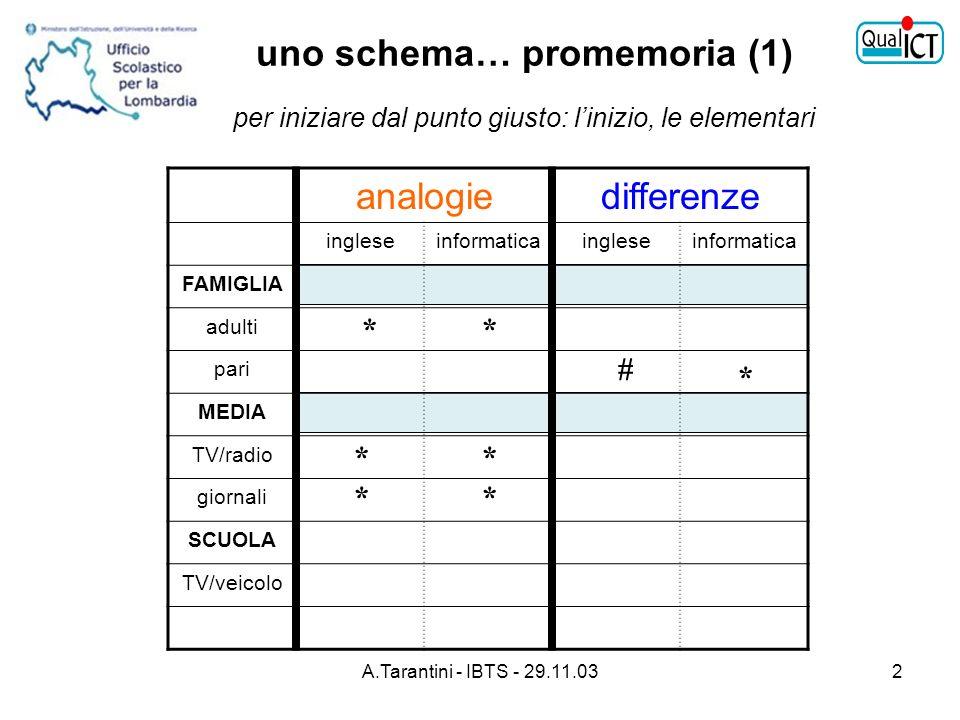 A.Tarantini - IBTS - 29.11.033 Realtà Modelli (… fantastici ) Ludico È un terreno favorente… preconcezioni/misconcezioni 1.concetti scientifici 2.artefatti tecnologici/processi percettivi ( meccanici/idraulici ) invisibili ( elettronici / informatici ) Alfabetizzazione informatica Mente Bambina DivertiPC… www.ildivertipc.rai.it