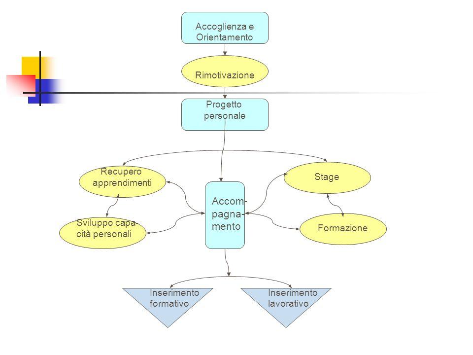 Accoglienza e Orientamento Rimotivazione Recupero apprendimenti Formazione Stage Inserimento lavorativo Inserimento formativo Progetto personale Svilu
