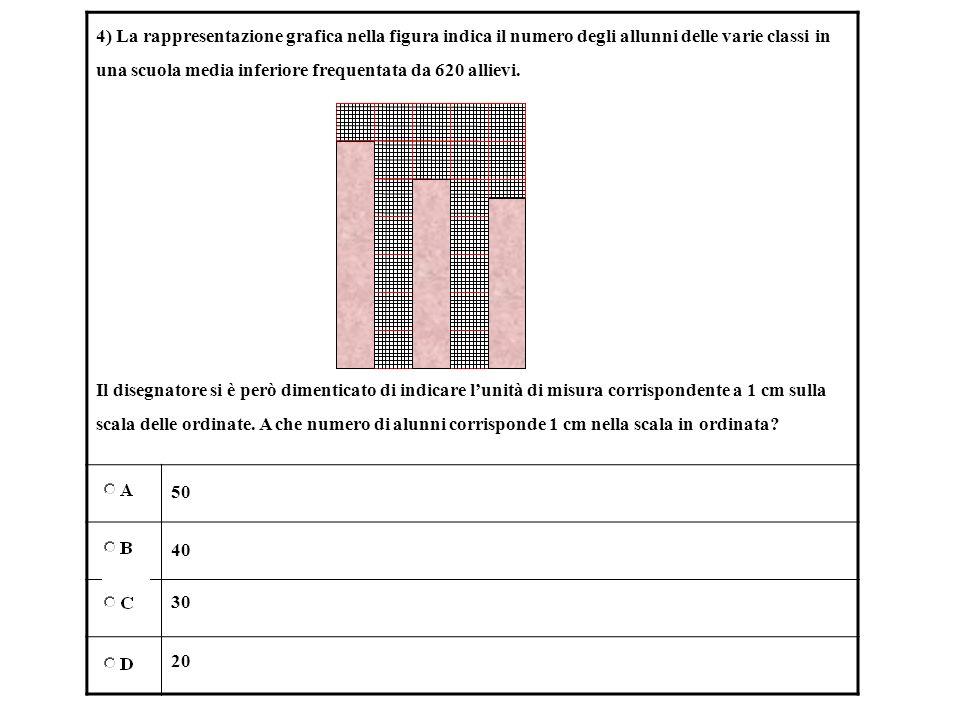 4) La rappresentazione grafica nella figura indica il numero degli allunni delle varie classi in una scuola media inferiore frequentata da 620 allievi