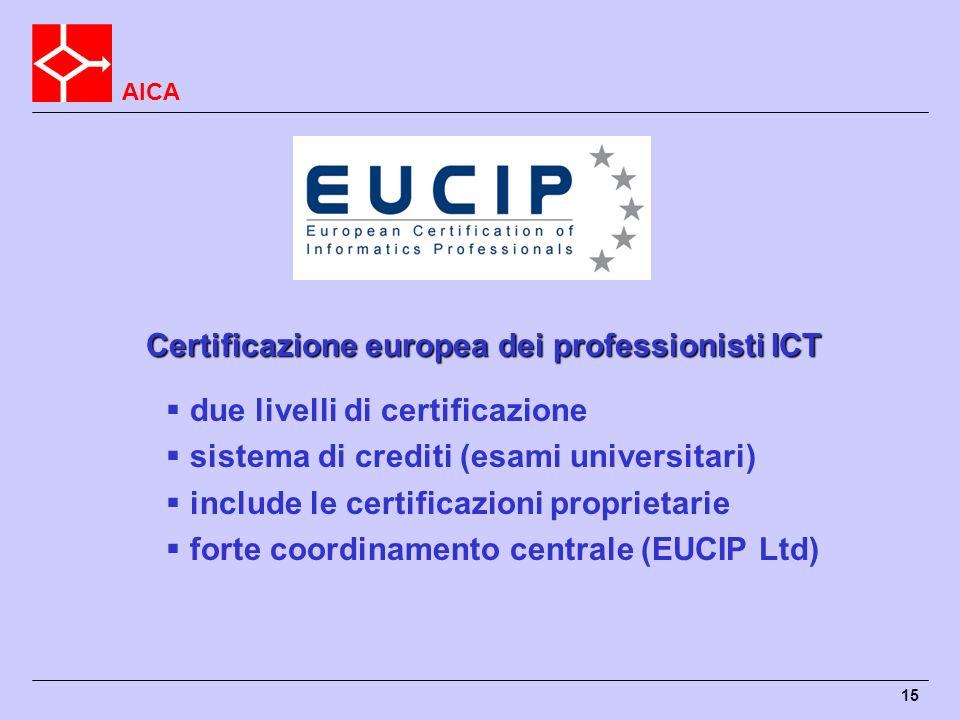AICA 15 Certificazione europea dei professionisti ICT due livelli di certificazione sistema di crediti (esami universitari) include le certificazioni