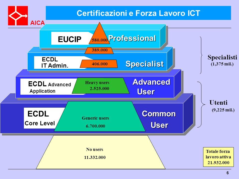 AICA 6 Common User User Advanced User Professional Professional ECDL ECDL Core Level Core Level ECDL Advanced Application ECDL Advanced Application EC
