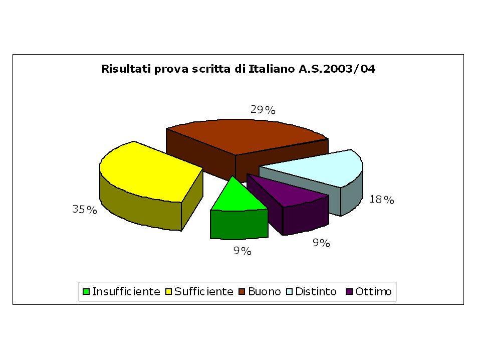 Risultati prove scritte Alunni che non conseguono il giudizio di sufficienza nelle prove scritte: 9% per italiano, 26% per matematica, 17% per lingua
