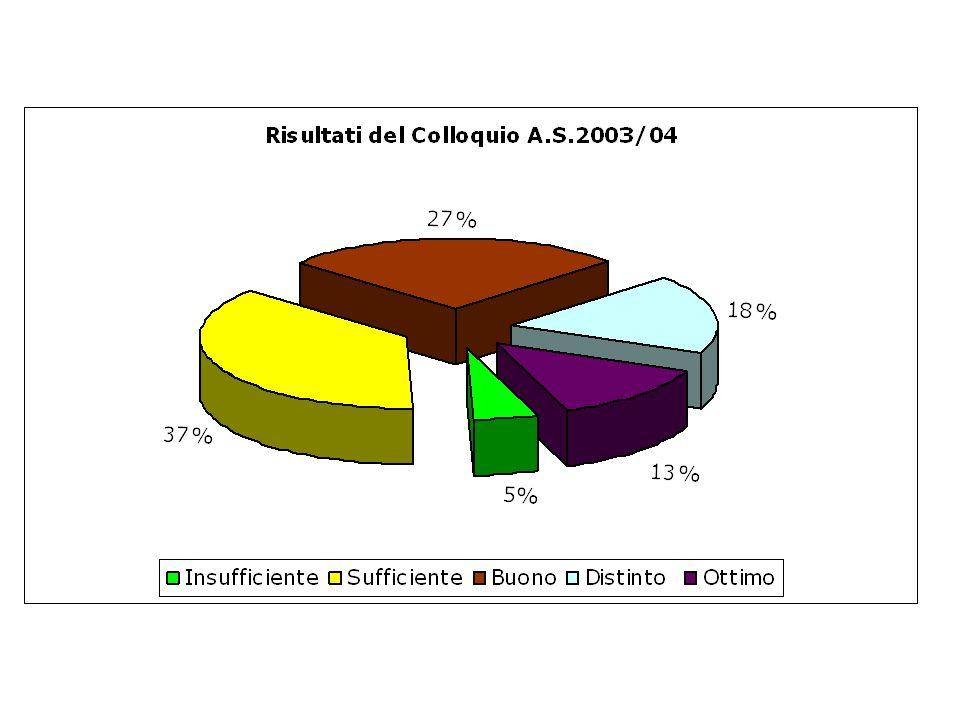 Scelta delle tracce Per italiano il 54% degli alunni sceglie lesposizione di esperienze reali o di costruzioni di fantasia. Per lingua straniera il 59