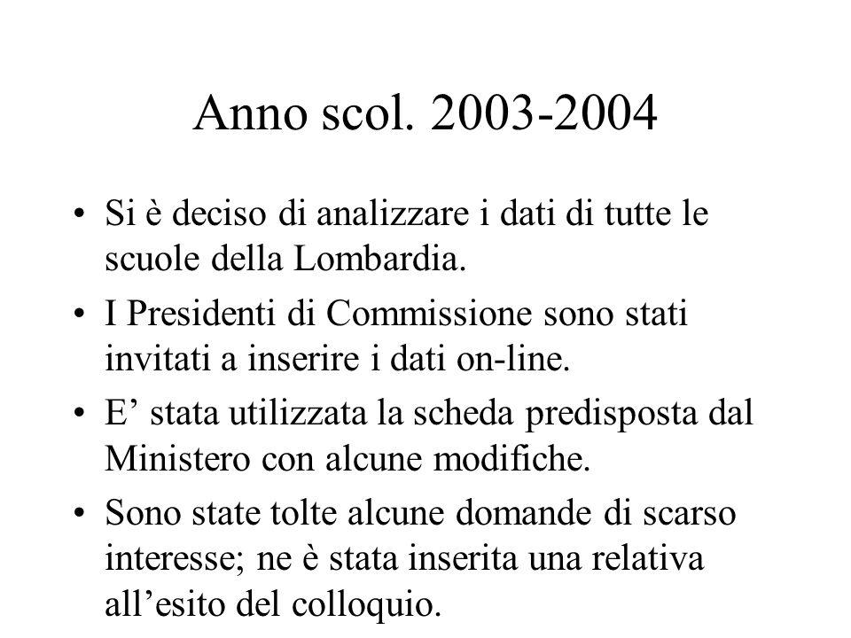 Il campione è stato scelto in modo che fossero rappresentate tutte le province della Lombardia, le diverse realtà territoriali, le scuole statali e le