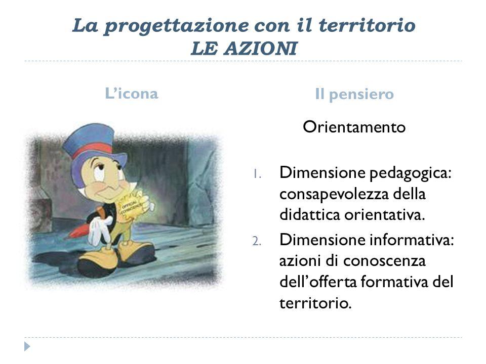 La progettazione con il territorio LE AZIONI Licona Il pensiero Orientamento 1.