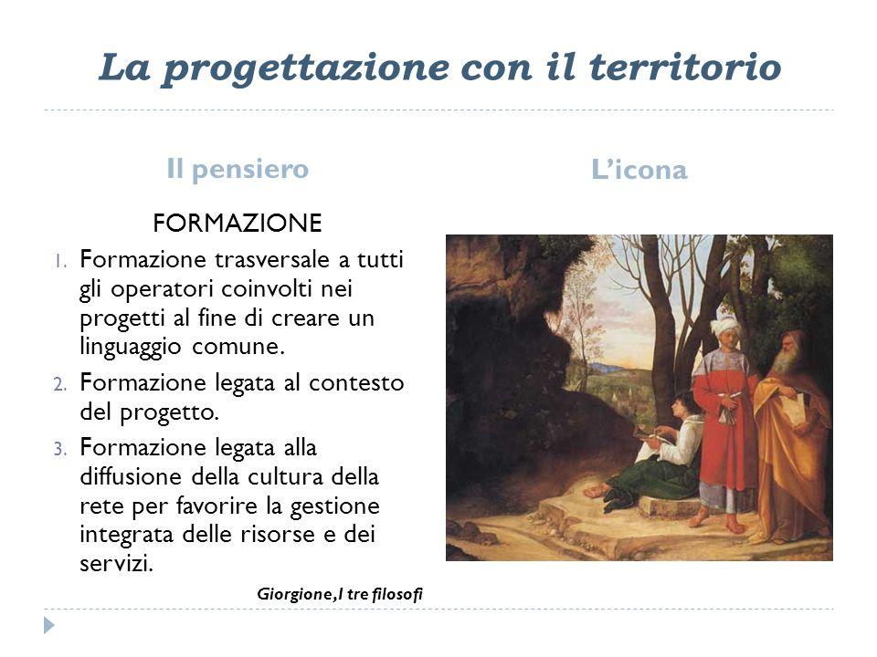 La progettazione con il territorio Il pensiero Licona FORMAZIONE 1.