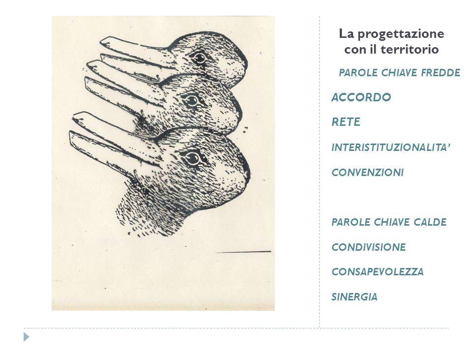 La progettazione con il territorio PAROLE CHIAVE FREDDE ACCORDO RETE INTERISTITUZIONALITA CONVENZIONI PAROLE CHIAVE CALDE CONDIVISIONE CONSAPEVOLEZZA SINERGIA