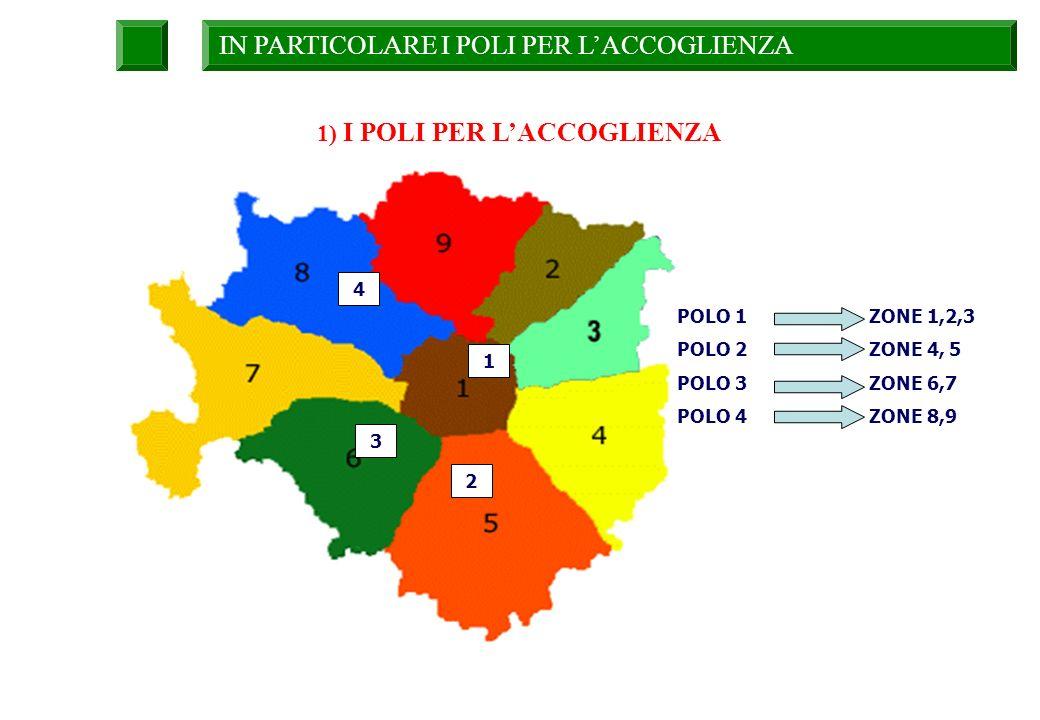 IN PARTICOLARE I POLI PER LACCOGLIENZA 1) I POLI PER LACCOGLIENZA POLO 1 ZONE 1,2,3 POLO 2 ZONE 4, 5 POLO 3 ZONE 6,7 POLO 4 ZONE 8,9 1 4 3 2