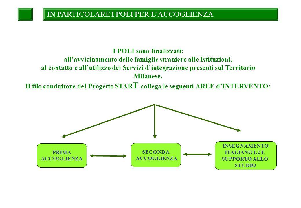 SECONDA ACCOGLIENZA INSEGNAMENTO ITALIANO L2 E SUPPORTO ALLO STUDIO PRIMA ACCOGLIENZA IN PARTICOLARE I POLI PER LACCOGLIENZA I POLI sono finalizzati: allavvicinamento delle famiglie straniere alle Istituzioni, al contatto e allutilizzo dei Servizi dintegrazione presenti sul Territorio Milanese.