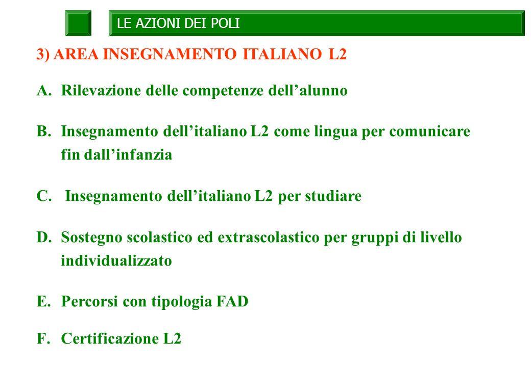 LE AZIONI DEI POLI 3) AREA INSEGNAMENTO ITALIANO L2 A.Rilevazione delle competenze dellalunno B.Insegnamento dellitaliano L2 come lingua per comunicare fin dallinfanzia C.