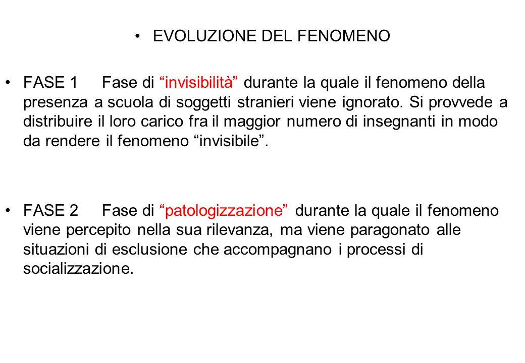 EVOLUZIONE DEL FENOMENO FASE 1Fase di invisibilità durante la quale il fenomeno della presenza a scuola di soggetti stranieri viene ignorato.