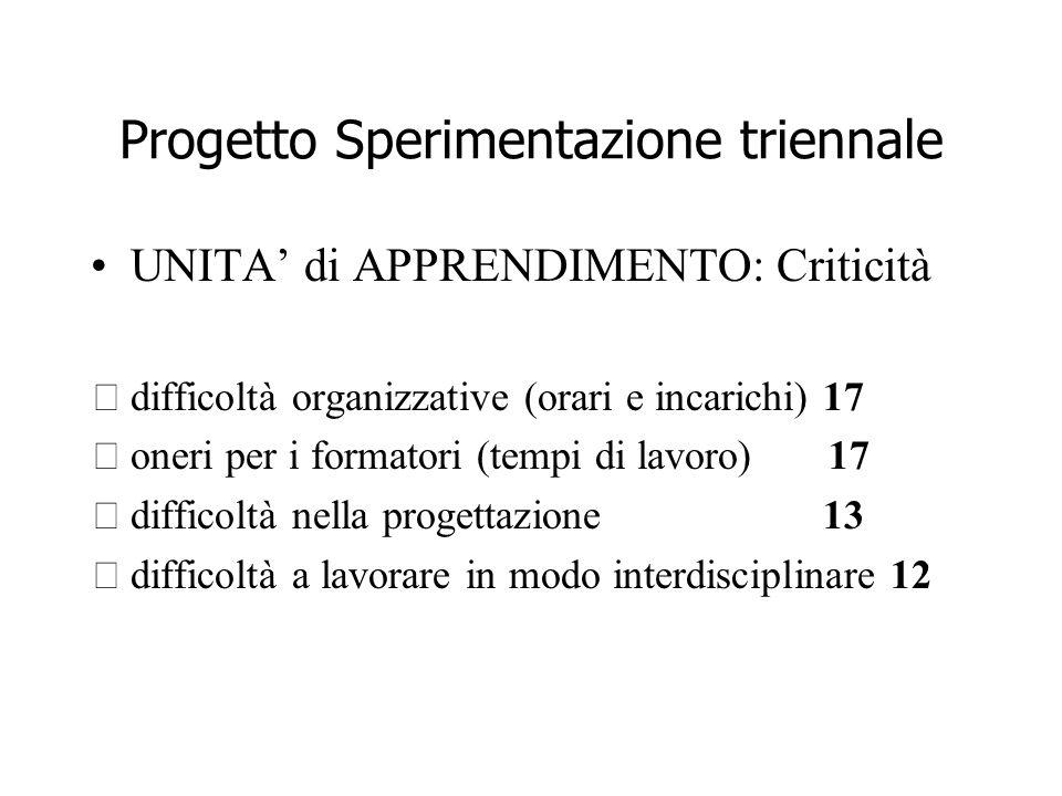 Progetto Sperimentazione triennale UNITA di APPRENDIMENTO: Criticità difficoltà organizzative (orari e incarichi) 17 oneri per i formatori (tempi di lavoro) 17 difficoltà nella progettazione 13 difficoltà a lavorare in modo interdisciplinare 12
