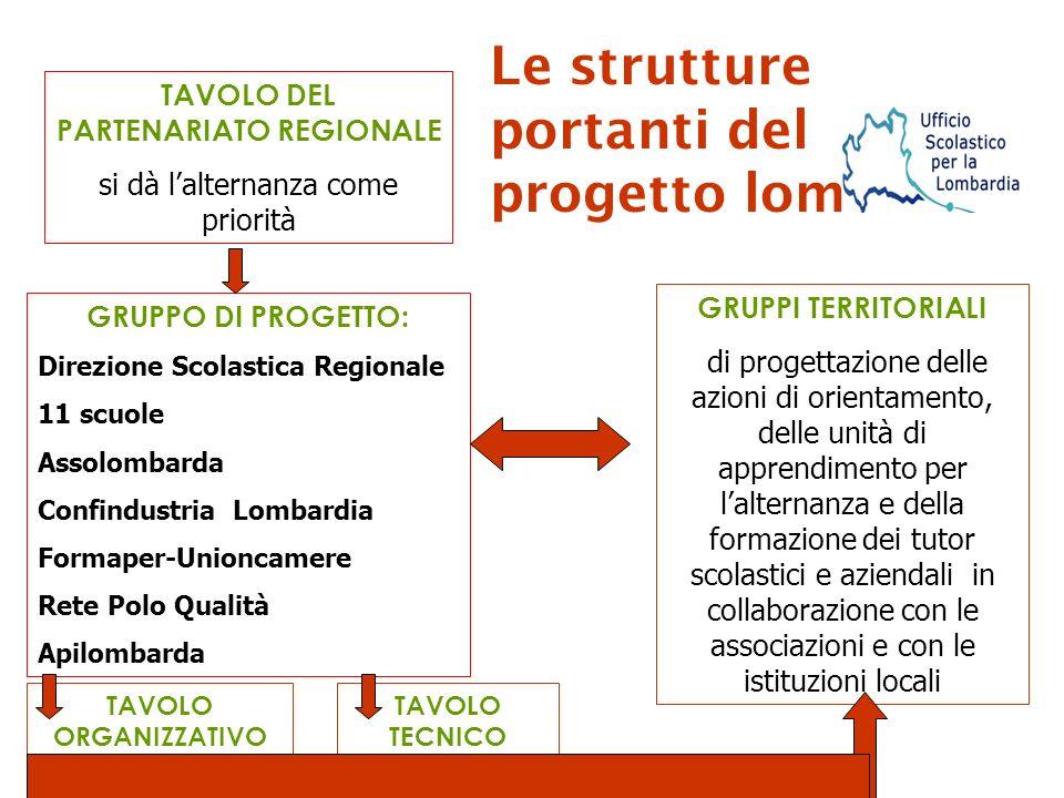 Direzione Scolastica Regionale pe la Lombardia IIS Galli di Bergamo LS Golgi di Breno (Brescia) IPSIA Ripamonti di Como IS Ghisleri di Cremona ITC Besta Milano I.T.C.G.