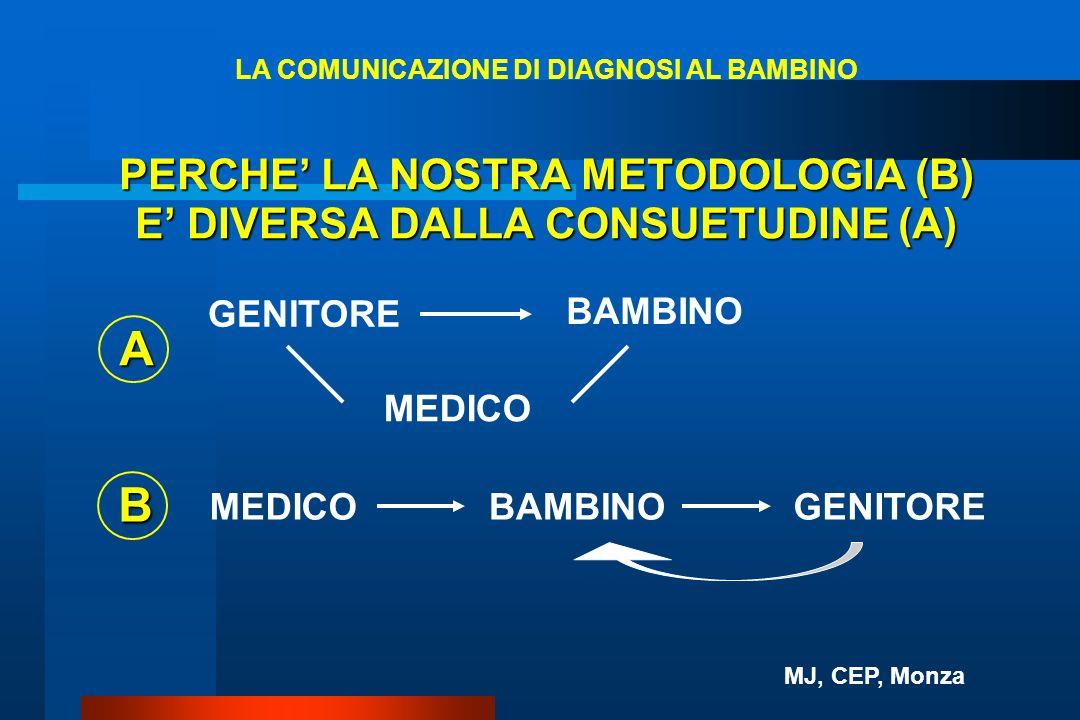 PERCHE LA NOSTRA METODOLOGIA (B) E DIVERSA DALLA CONSUETUDINE (A) GENITORE BAMBINO MEDICO A BAMBINOGENITORE B MEDICO LA COMUNICAZIONE DI DIAGNOSI AL B