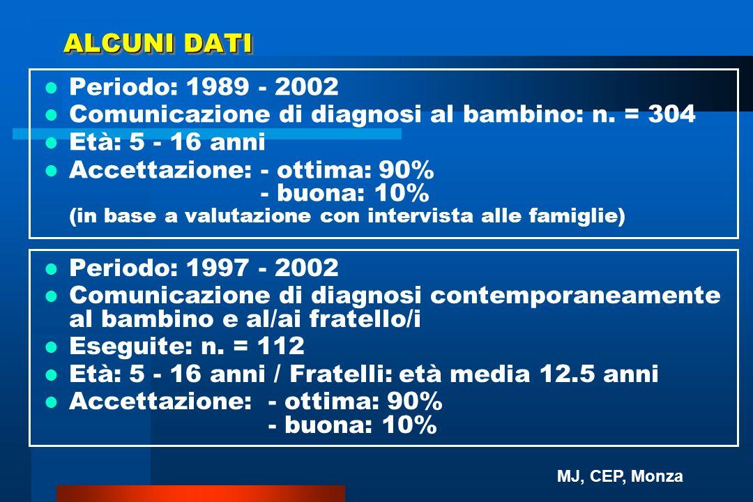 ALCUNI DATI Periodo: 1989 - 2002 Comunicazione di diagnosi al bambino: n. = 304 Età: 5 - 16 anni Accettazione:- ottima: 90% - buona: 10% (in base a va