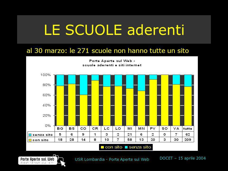 DOCET – 15 aprile 2004 USR Lombardia - Porte Aperte sul Web LE SCUOLE aderenti al 30 marzo: le 271 scuole non hanno tutte un sito