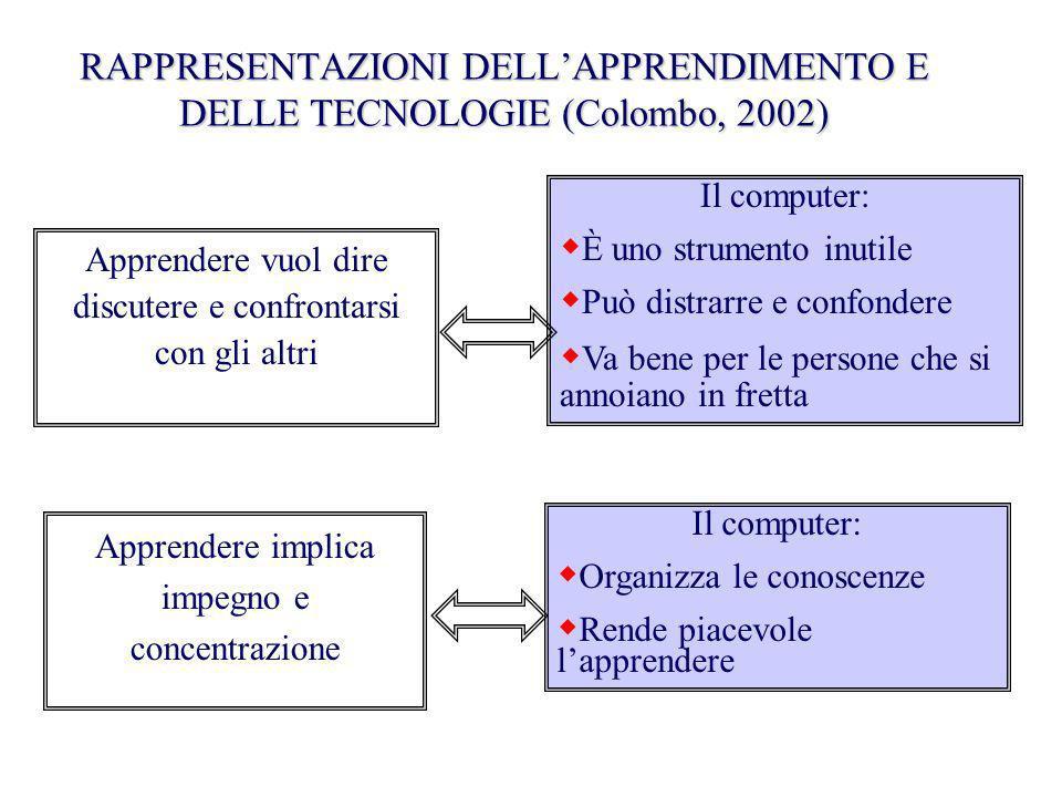 RAPPRESENTAZIONI DELLAPPRENDIMENTO E DELLE TECNOLOGIE (Colombo, 2002) Apprendere vuol dire discutere e confrontarsi con gli altri Il computer: È uno s
