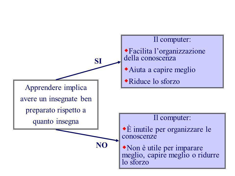 Apprendere implica avere un insegnate ben preparato rispetto a quanto insegna Il computer: Facilita lorganizzazione della conoscenza Aiuta a capire me