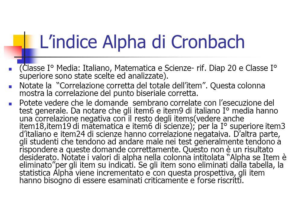 Lindice Alpha di Cronbach (Classe I° Media: Italiano, Matematica e Scienze- rif.