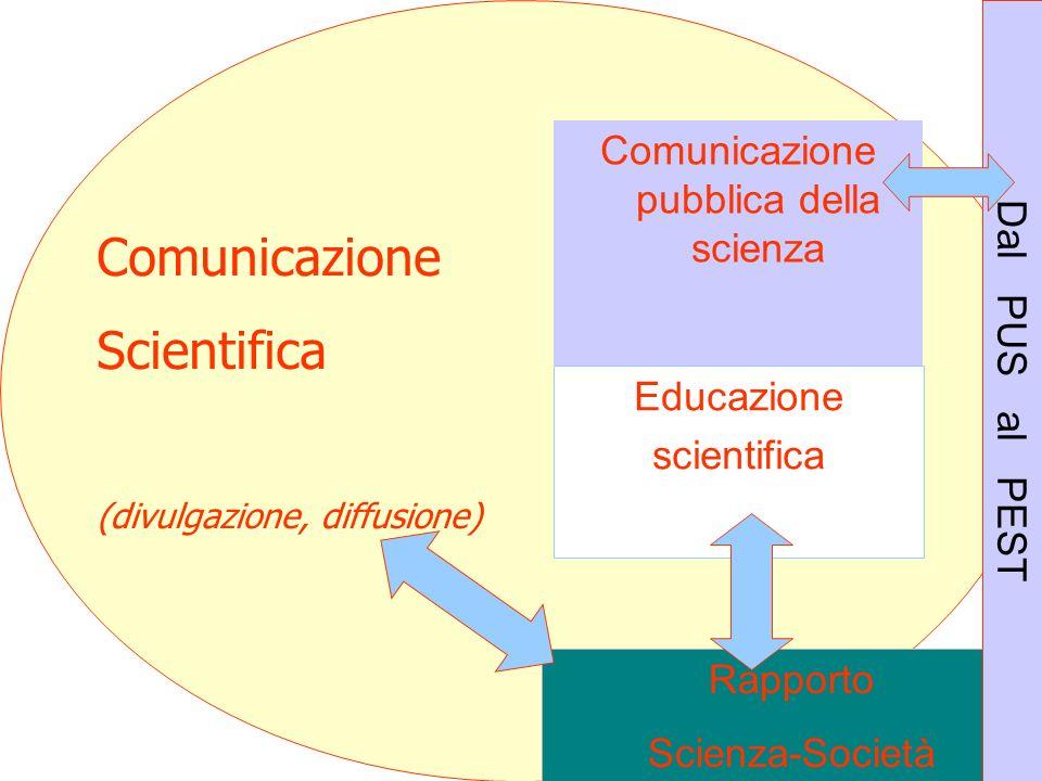 Comunicazione Scientifica (divulgazione, diffusione) Comunicazione pubblica della scienza Educazione scientifica Rapporto Scienza-Società Dal PUS al P