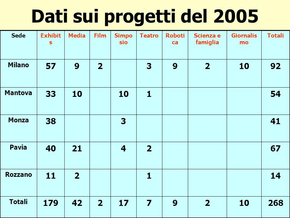 Dati sui progetti del 2005 SedeExhibit s MediaFilmSimpo sio TeatroRoboti ca Scienza e famiglia Giornalis mo Totali Milano 57923921092 Mantova 3310 154 Monza 38341 Pavia 40214267 Rozzano 112114 Totali 1794221779210268