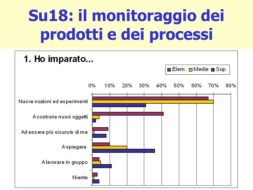 Su18: il monitoraggio dei prodotti e dei processi