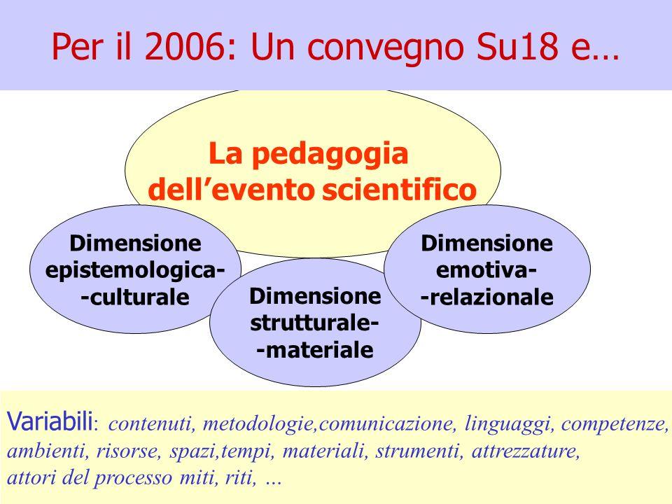 La pedagogia dellevento scientifico Dimensione epistemologica- -culturale Dimensione strutturale- -materiale Dimensione emotiva- -relazionale Per il 2006: Un convegno Su18 e… Variabili : contenuti, metodologie,comunicazione, linguaggi, competenze, ambienti, risorse, spazi,tempi, materiali, strumenti, attrezzature, attori del processo miti, riti, …