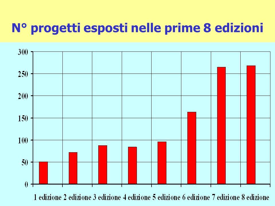 N° progetti esposti nelle prime 8 edizioni