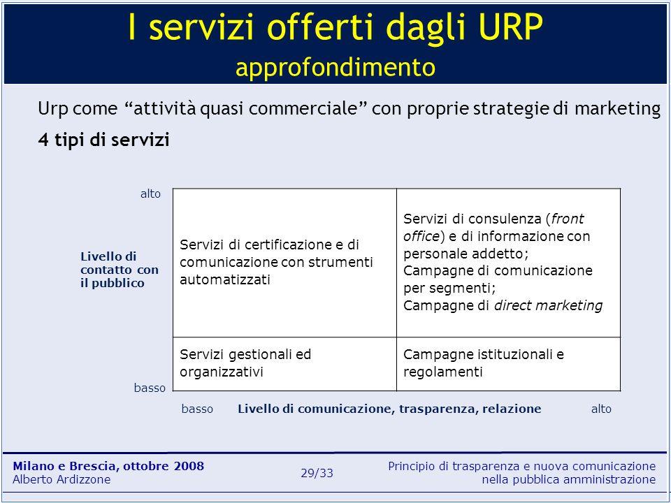 Principio di trasparenza e nuova comunicazione nella pubblica amministrazione Milano e Brescia, ottobre 2008 Alberto Ardizzone 29/33 Urp come attività