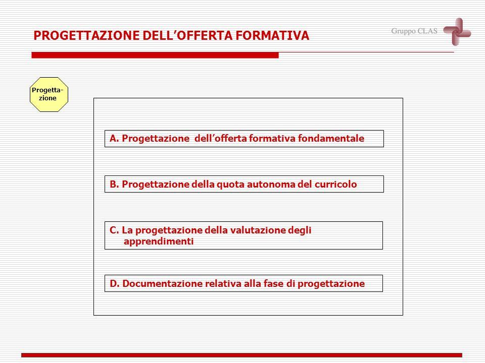 B. Progettazione della quota autonoma del curricolo C. La progettazione della valutazione degli apprendimenti PROGETTAZIONE DELLOFFERTA FORMATIVA A. P