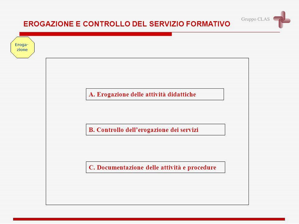 A. Erogazione delle attività didattiche EROGAZIONE E CONTROLLO DEL SERVIZIO FORMATIVO Eroga- zione B. Controllo dellerogazione dei servizi C. Document