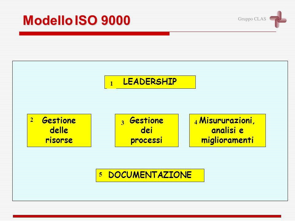 Gestione dei processi 3 Misururazioni, analisi e miglioramenti 4 DOCUMENTAZIONE Gestione delle risorse 2 5 ModelloISO 9000 Modello ISO 9000 LEADERSHIP 1