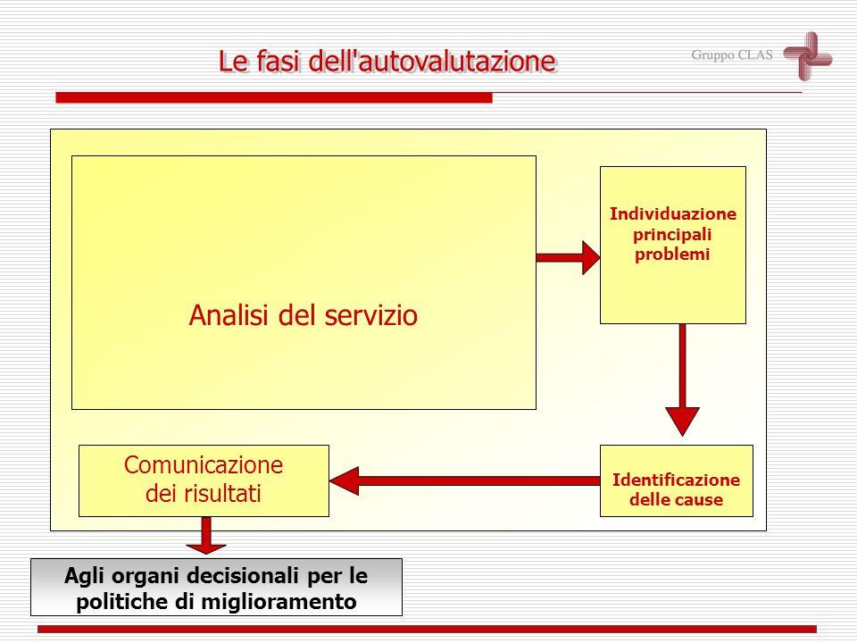Analisi del servizio Identificazione delle cause Comunicazione dei risultati Agli organi decisionali per le politiche di miglioramento Individuazione principali problemi Le fasi dell autovalutazione