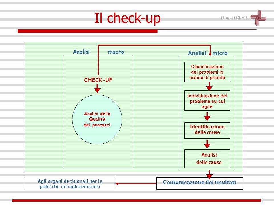Analisi macro Analisi della Qualità dei processi Classificazione dei problemi in ordine di priorità Analisi delle cause Analisi micro Individuazione del problema su cui agire Comunicazione dei risultati Agli organi decisionali per le politiche di miglioramento Identificazione delle cause CHECK-UP Il check-up