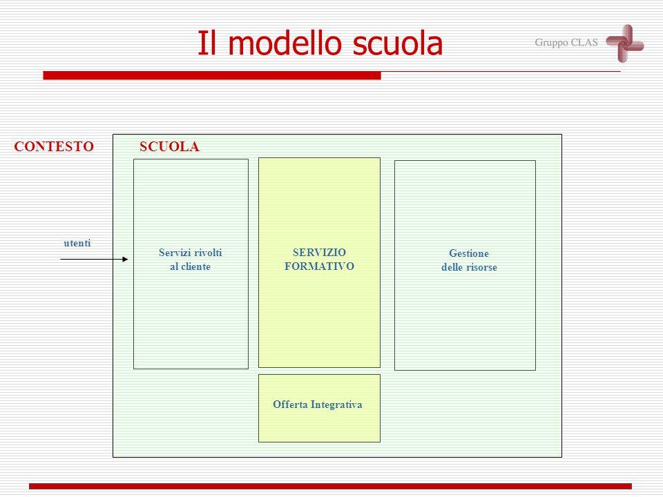 SCUOLACONTESTO Il modello scuola Offerta Integrativa Servizi rivolti al cliente Gestione delle risorse SERVIZIO FORMATIVO utenti