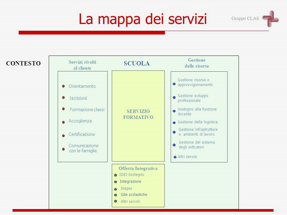 CONTESTO IDEI-Sostegno Stages Orientamento Sostegno alla funzione docente Gestione risorse e approvvigionamento Gestione sviluppo professionale Gestio