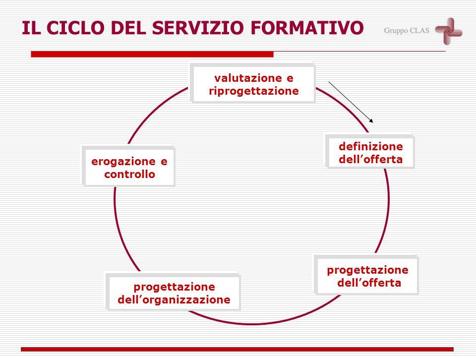 IL CICLO DEL SERVIZIO FORMATIVO definizione dellofferta progettazione dellofferta progettazione dellorganizzazione valutazione e riprogettazione erogazione e controllo