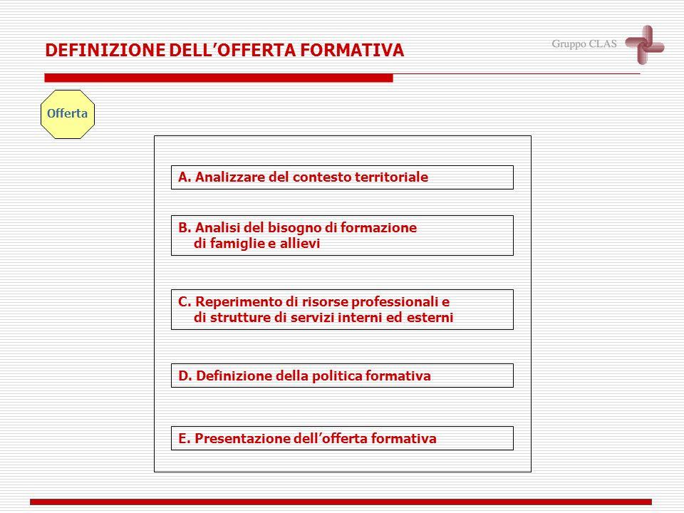 A. Analizzare del contesto territoriale D. Definizione della politica formativa B.