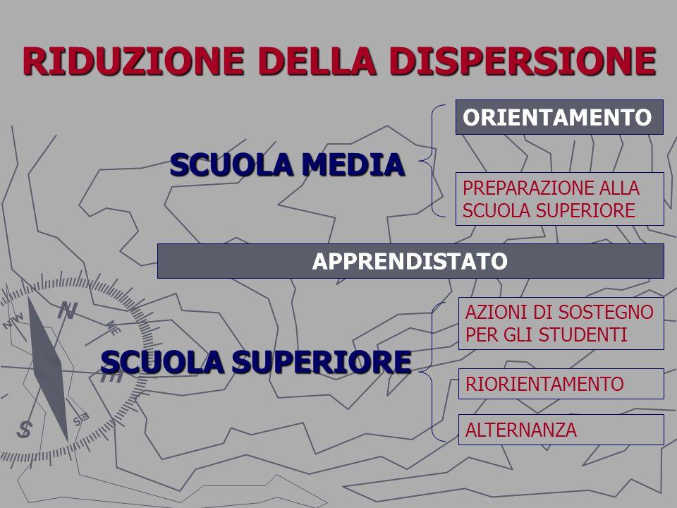 RIDUZIONE DELLA DISPERSIONE SCUOLA MEDIA SCUOLA SUPERIORE ORIENTAMENTO PREPARAZIONE ALLA SCUOLA SUPERIORE AZIONI DI SOSTEGNO PER GLI STUDENTI RIORIENT