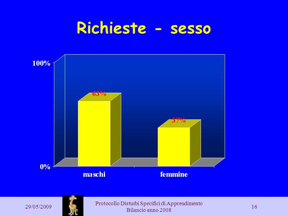29/05/2009 Protocollo Disturbi Specifici di Apprendimento Bilancio anno 2008 16 Richieste - sesso