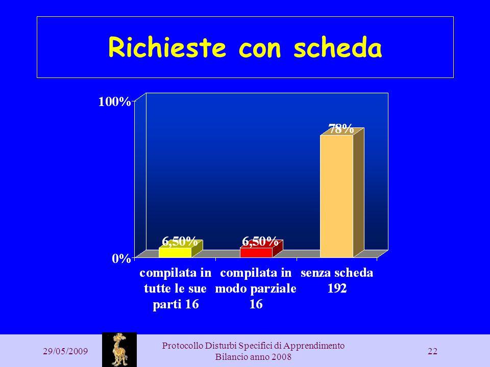 29/05/2009 Protocollo Disturbi Specifici di Apprendimento Bilancio anno 2008 22 Richieste con scheda