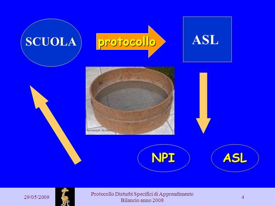 29/05/2009 Protocollo Disturbi Specifici di Apprendimento Bilancio anno 2008 4 SCUOLA protocollo ASL NPIASL