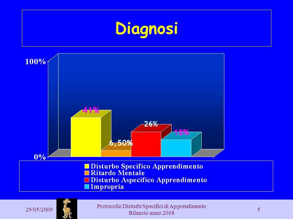 29/05/2009 Protocollo Disturbi Specifici di Apprendimento Bilancio anno 2008 5 Diagnosi