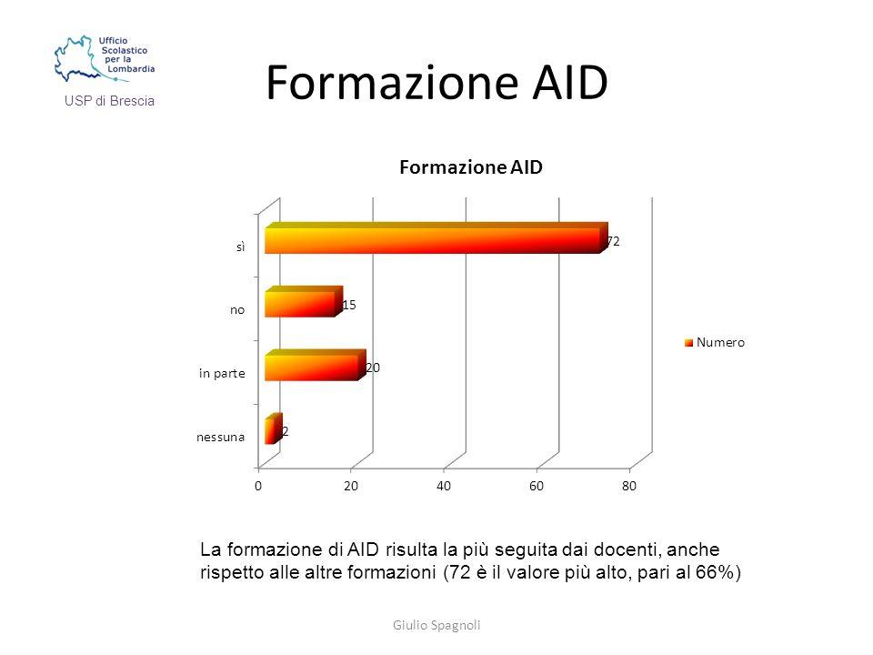 Formazione AID Giulio Spagnoli USP di Brescia La formazione di AID risulta la più seguita dai docenti, anche rispetto alle altre formazioni (72 è il valore più alto, pari al 66%)